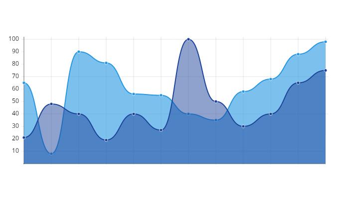 log-charts 2